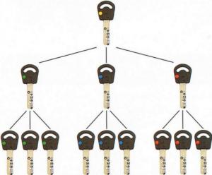 master key system1